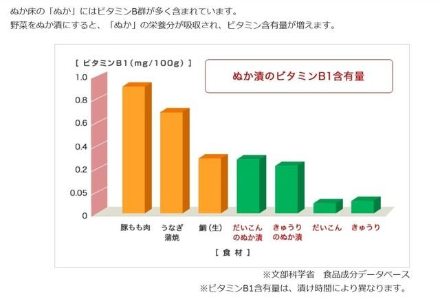 ぬか漬のビタミンB1含有量.jpg