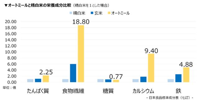 オートミールと精白米の栄養成分比較.png
