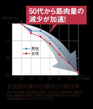 下肢筋肉量の20歳からの変化率(再春館製薬HPより).png