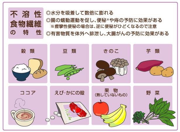 不溶性食物繊維.jpg
