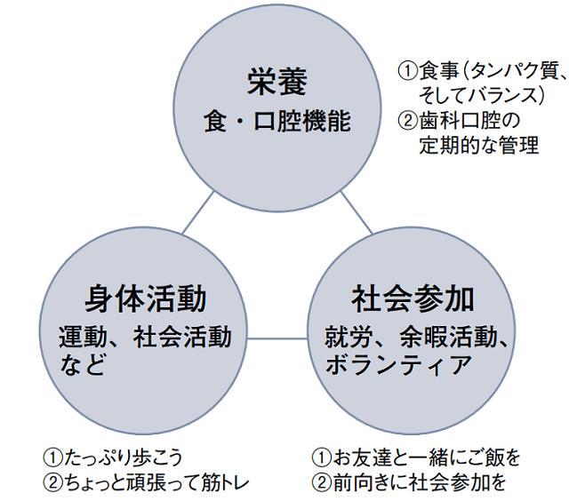 健康長寿のための「3つの柱」.png