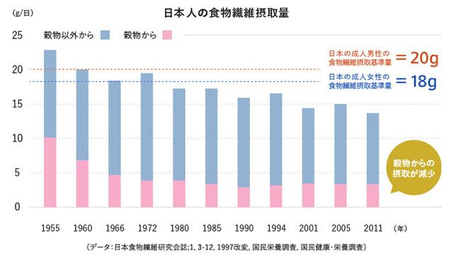 日本人の食物繊維摂取量.jpg