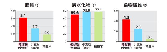 穀物の栄養成分3.png