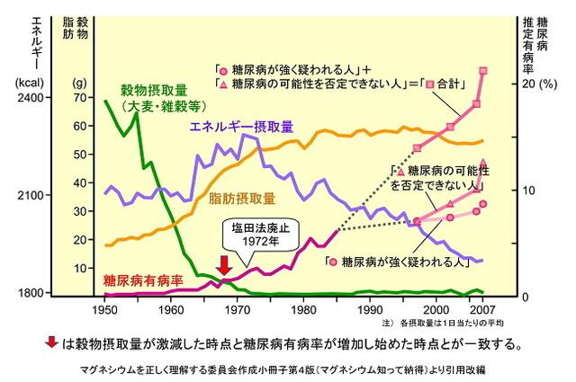 穀物不足と糖尿病.jpg