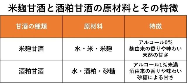米麹甘酒と酒粕甘酒の原材料とその特徴.jpg