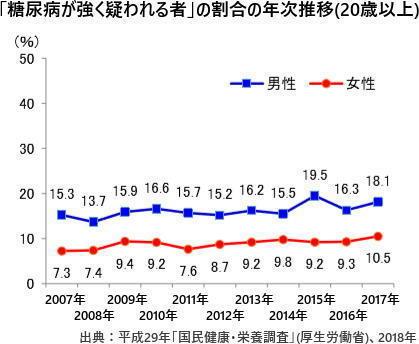 糖尿病が強く疑われる者の割合(厚生労働省).jpg